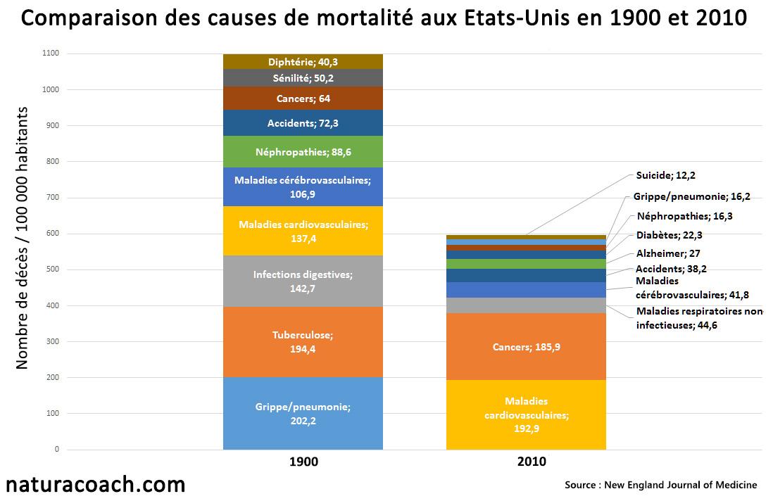 causes-mortalite